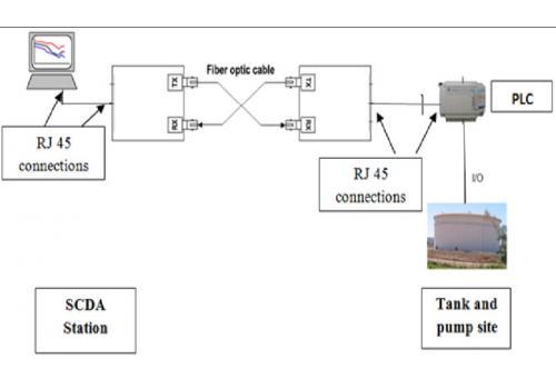 Hệ thống truyền dữ liệu cáp quang cho SCADA