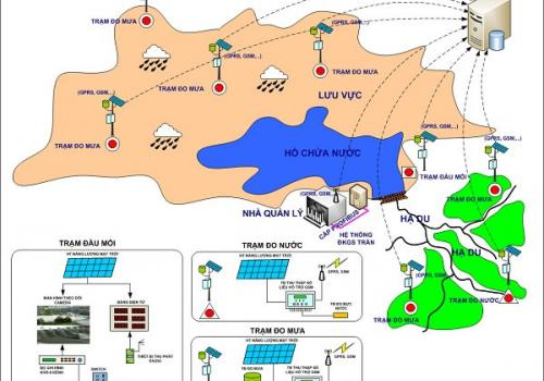 SCADA monitoring for River / Dam water level, Anti-Flood