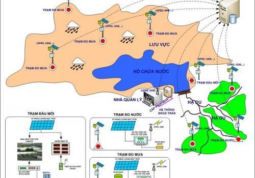 Hệ thống SCADA giám sát Mức nước sông hồ, ngập lụt