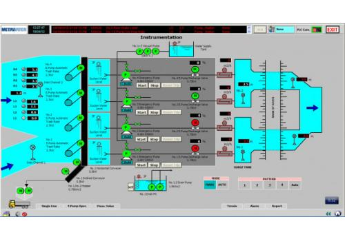SCADA-PLS system for Water & Waste Water Treatment System