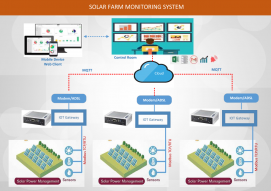 SCADA - IoT Giám sát hệ thống điện Mặt trời mái nhà